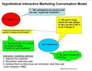 interactive-model