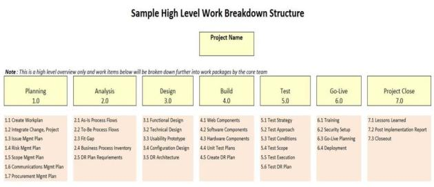 Project Management Sample High Level Work Breakdown Structure