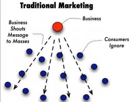Traditional Marketing Model