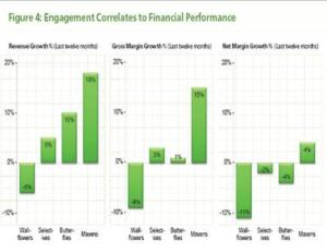 Study - High social media brand engagements correlates to financial performance