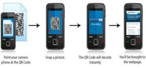 Mobile phone illustration of how QR codes work. They are a marketing tool that has been used extensively in other countries like Japan.