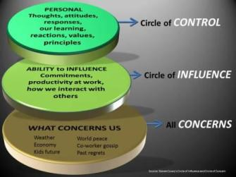 Circles of Concern Influence Change Control