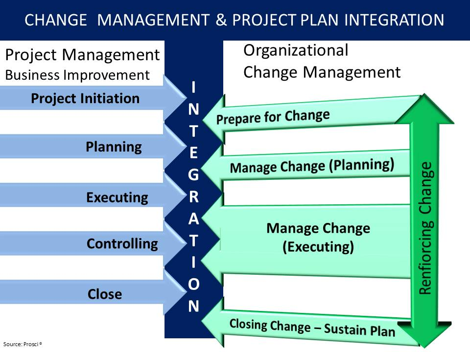 Engagement Integrating Change Management With Project Plans Kakie 39 S Corner