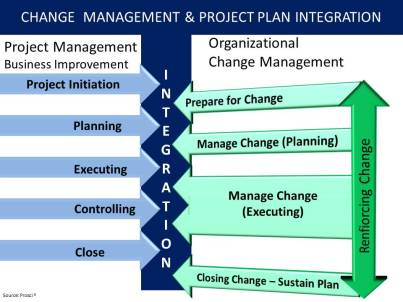 Change Management and Project Plan Integration