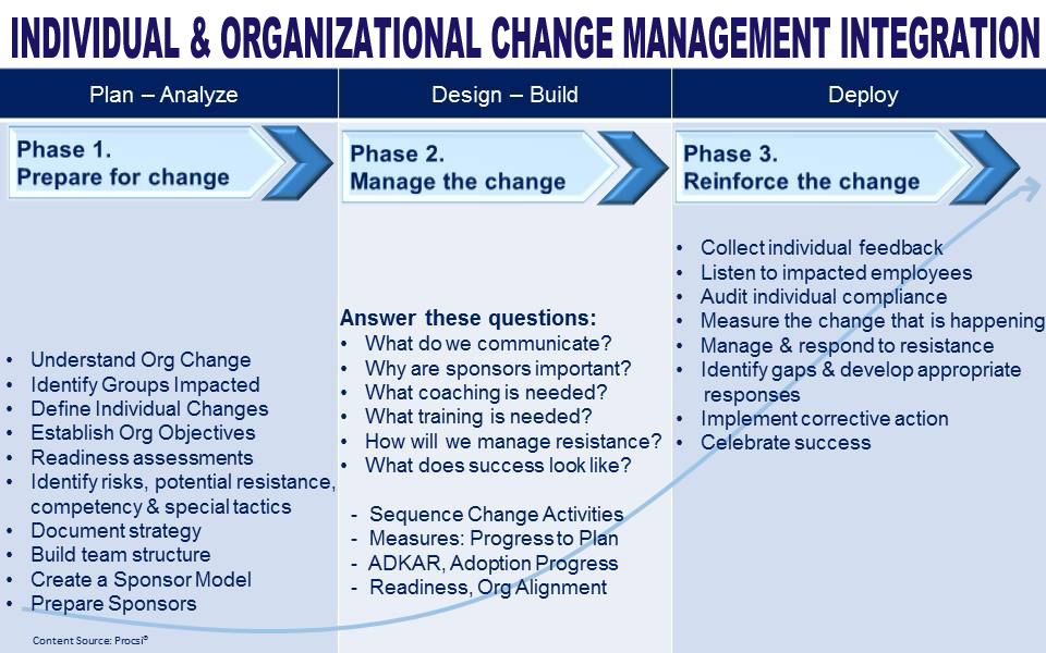 project integration management plan template - individual and organizational change management