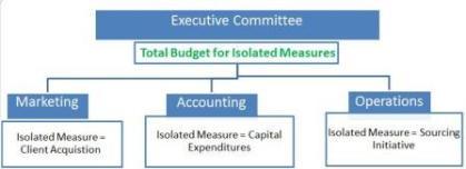 Change Management Isolated Measures as Part of the Whole