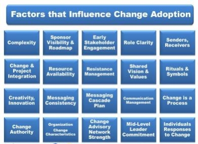 Factors That Influence Change Adoption