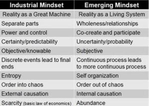 Industrial and Emerging Mindset Comparicson Revolutionary Change