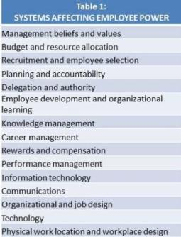 Table 1 Systems affecting employee power