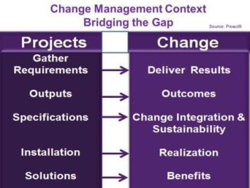 Context_Gap_between_what_Project_&_Change_Management_Deliver