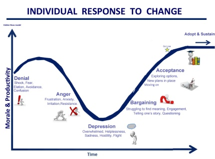 Ways people respond to change